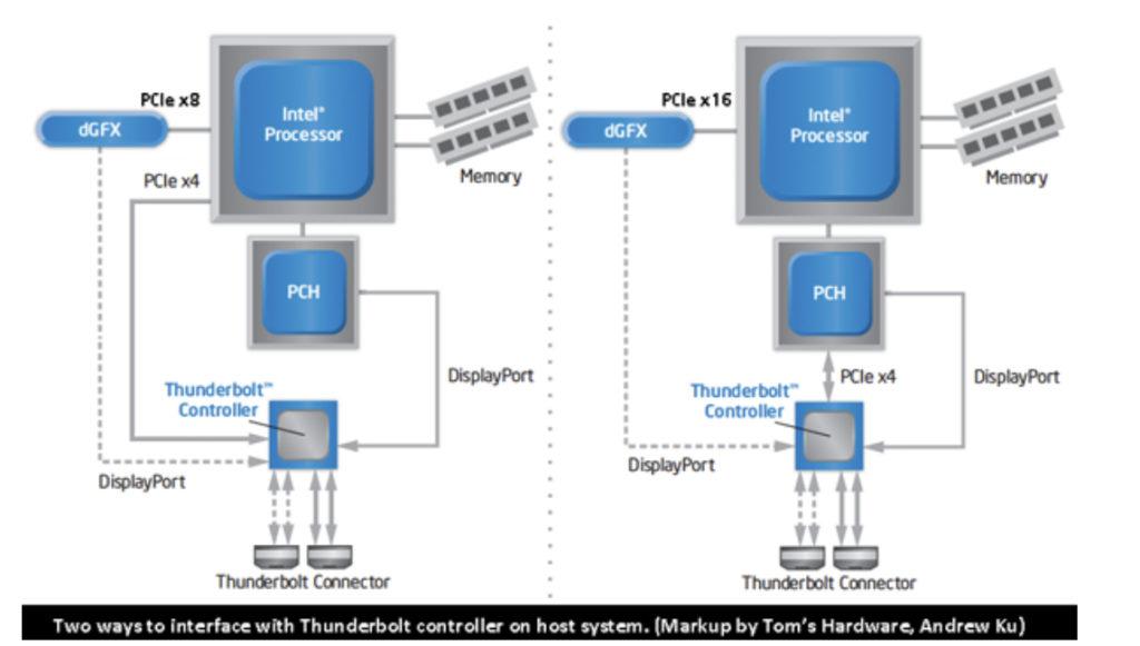 Схема подсоединения thunderbolt к устройству двумя вариантами