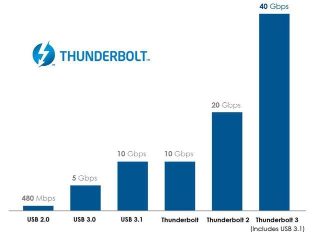 На схеме наглядно продемонстрировано отличие в скорости передачи usb-кабелей разных поколений и технологией Thunderbolt - от первой до третьей версии