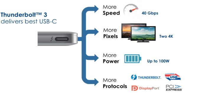 Преимущества thunderbolt - самая высокая скорость передачи данных, широкое разрешение при импорте видео, возможность снабжать большей мощностью, поддержка разных протоколов